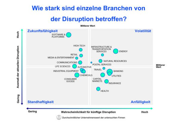 IT-Marketing und Disruption