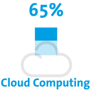 IT-Marketing, Cloud-Computing